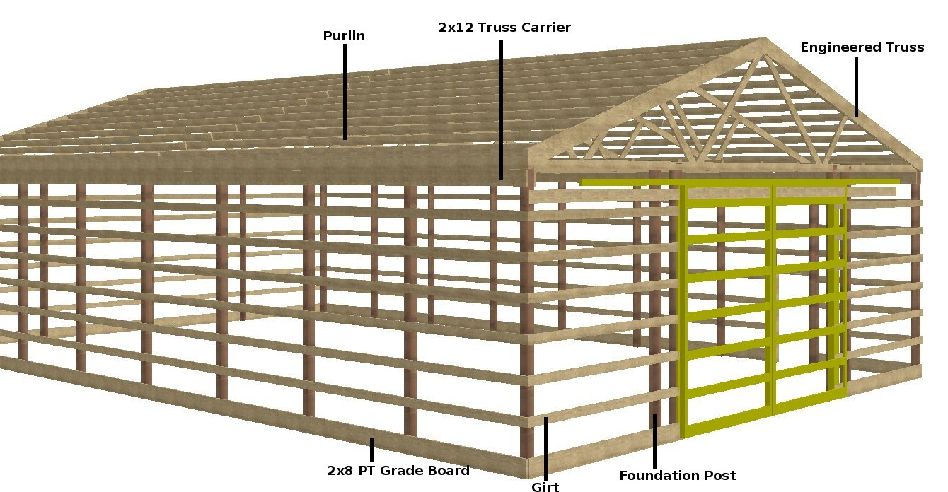 Image of: pole barn design
